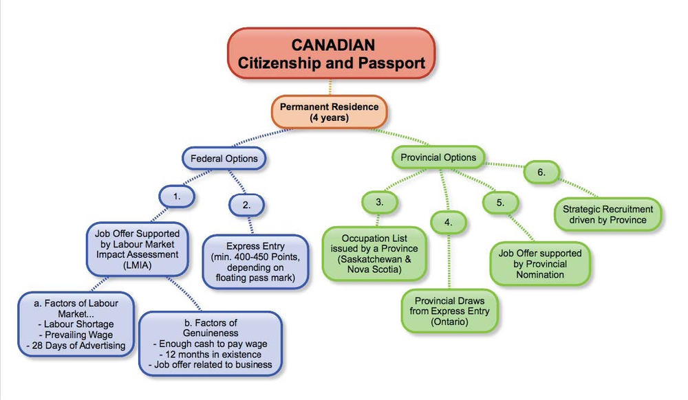 Matrixvisa Issue No. 4/2015 – CANADIAN IMMIGRATION OPTIONS FOR SKILLED WORKERS